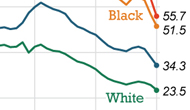 Teen birth rates have declined for all racial groups